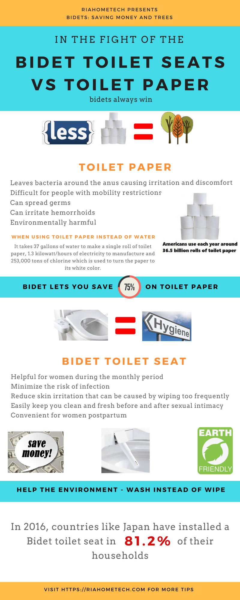 Sensational Bidet Toilet Seats Vs Toilet Paper Infographic Uwap Interior Chair Design Uwaporg